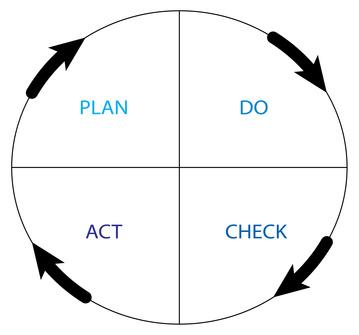 Controlling-Kreislauf